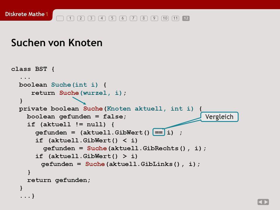 Diskrete Mathe1 123456789101112 Suchen von Knoten class BST {... boolean Suche(int i) { return Suche(wurzel, i); } private boolean Suche(Knoten aktuel