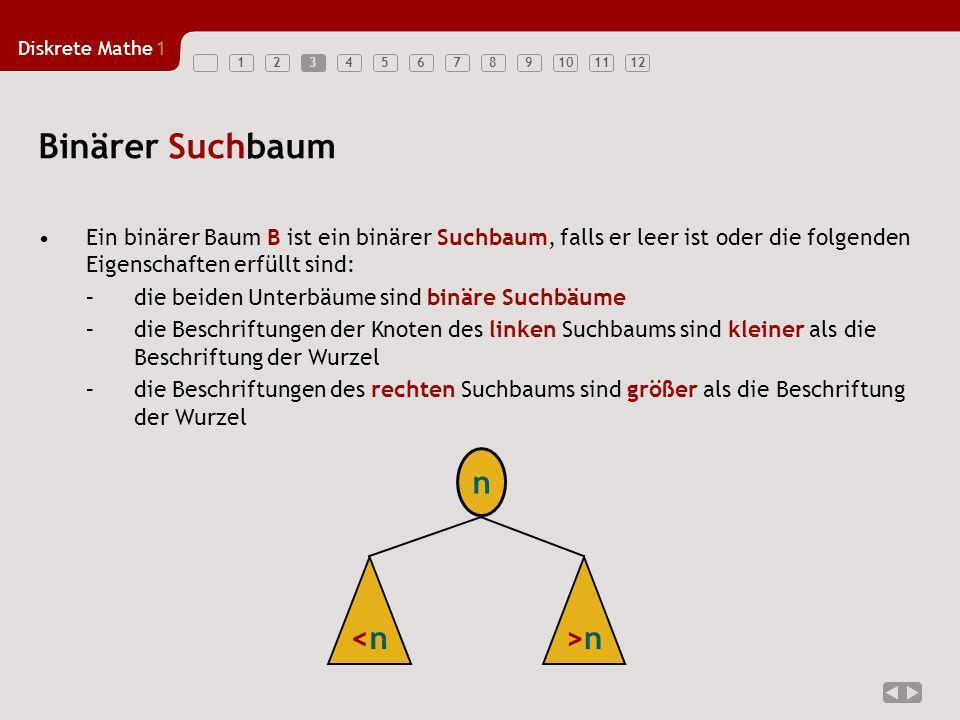 Diskrete Mathe1 1234567891011123 Binärer Suchbaum Ein binärer Baum B ist ein binärer Suchbaum, falls er leer ist oder die folgenden Eigenschaften erfü