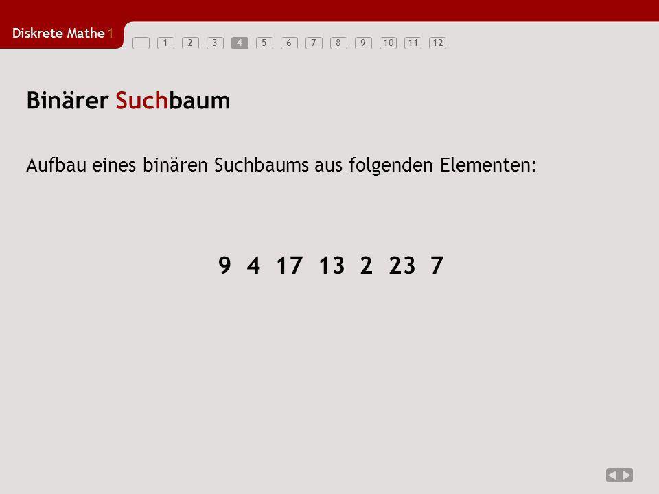 Diskrete Mathe1 1234567891011124 Aufbau eines binären Suchbaums aus folgenden Elementen: Binärer Suchbaum 9 4 17 13 2 23 7