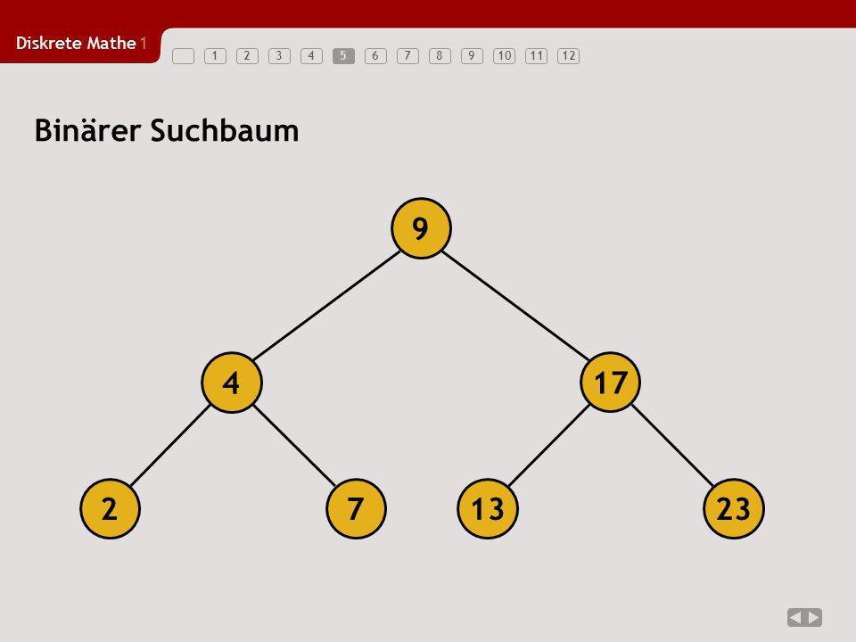 Diskrete Mathe1 1234567891011125 Binärer Suchbaum 723213 17 4 9