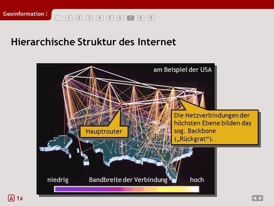 123456789 Geoinformation3 7 Hierarchische Struktur des Internet A 1x Die Netzverbindungen der höchsten Ebene bilden das sog. Backbone (Rückgrat). am B