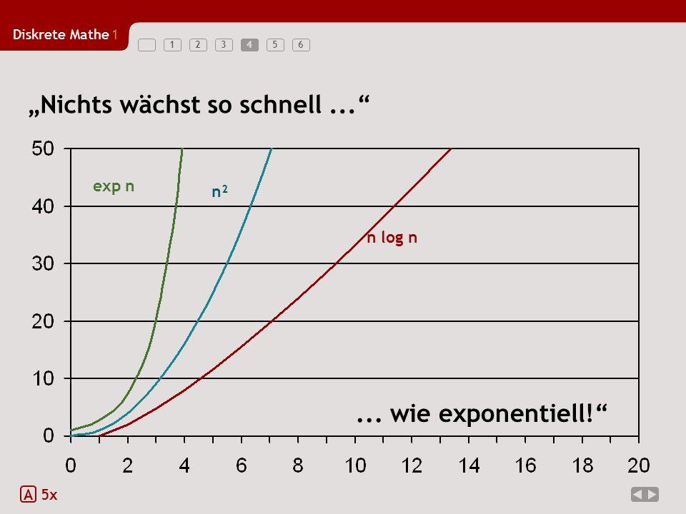 Diskrete Mathe1 1234564 A 5x Nichts wächst so schnell... exp n n² n log n... wie exponentiell!