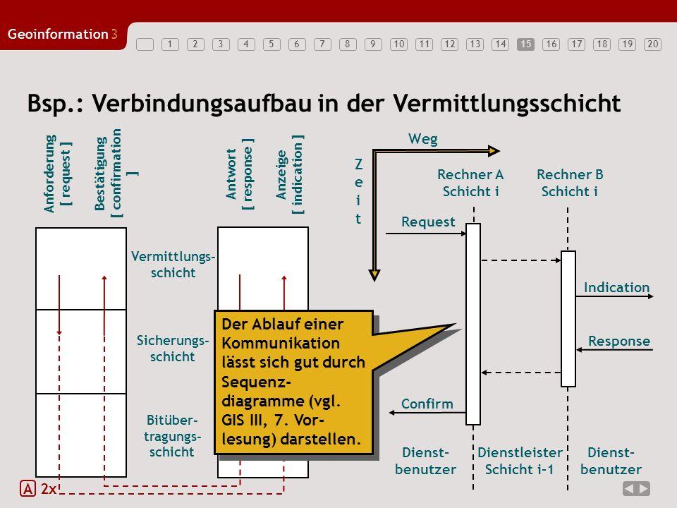 1234567891011121314151617181920 Geoinformation3 15 A 2x Bsp.: Verbindungsaufbau in der Vermittlungsschicht Anforderung [ request ] Bestätigung [ confi