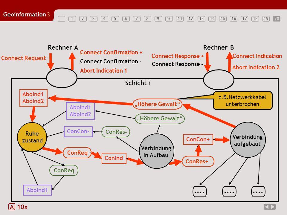 1234567891011121314151617181920 Geoinformation3 20 A 10x ConReq Ruhe zustand Verbindung In Aufbau Verbindung aufgebaut AboInd1 AboInd2 AboInd1 AboInd2