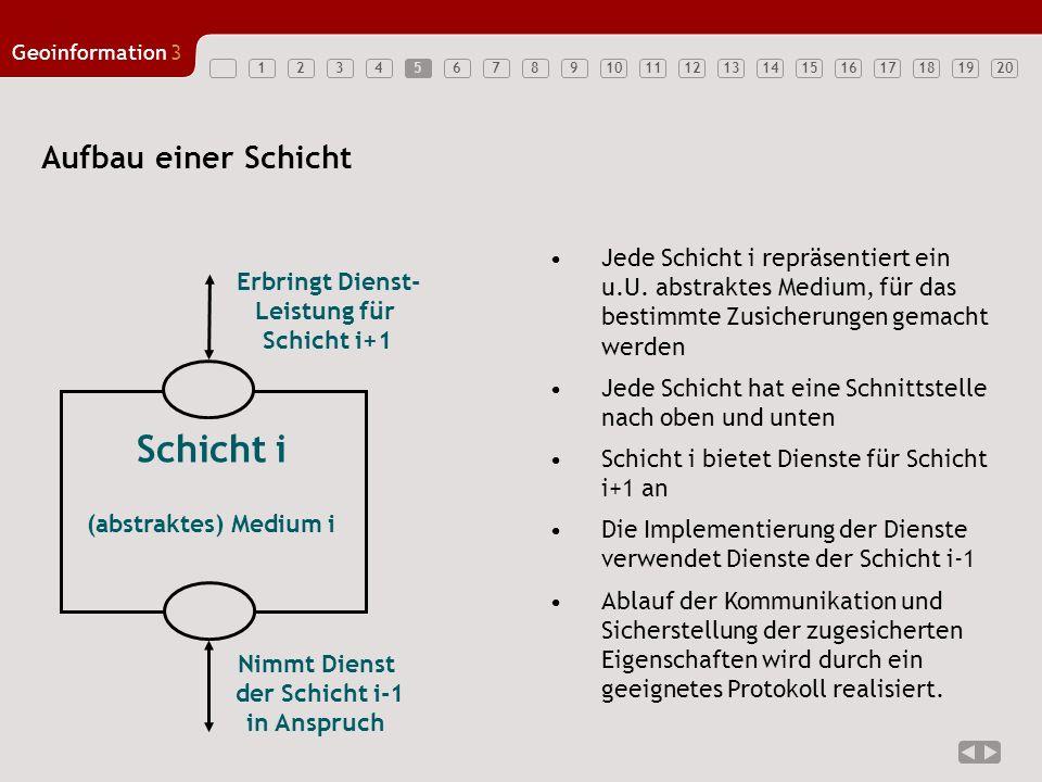 1234567891011121314151617181920 Geoinformation3 5 Aufbau einer Schicht Schicht i Erbringt Dienst- Leistung für Schicht i+1 Nimmt Dienst der Schicht i-