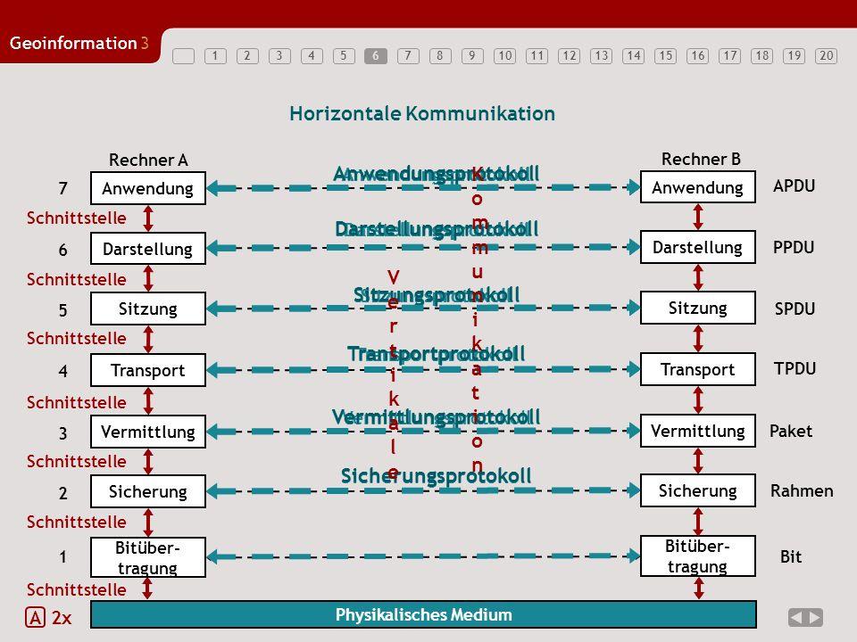 1234567891011121314151617181920 Geoinformation3 17 Protokollspezifikation mittels Zustandsübergangsdiagramm –Zustände beschreiben stabile Situationen innerhalb des Mediums zwischen ausgelösten Reaktionen (Nachricht an höhere Schicht) und dem Eintreffen neuer Stimuli –Zustandsübergang wird durch das Eintreffen eines Stimulus eingeleitet bevor der neue Zustand erreicht wird, wird eine Reaktion hervorgerufen Neben Stimuli der Dienstschnittstelle müssen auch von außen hervorgerufene Spontanübergänge berücksichtigt werden –z.B.