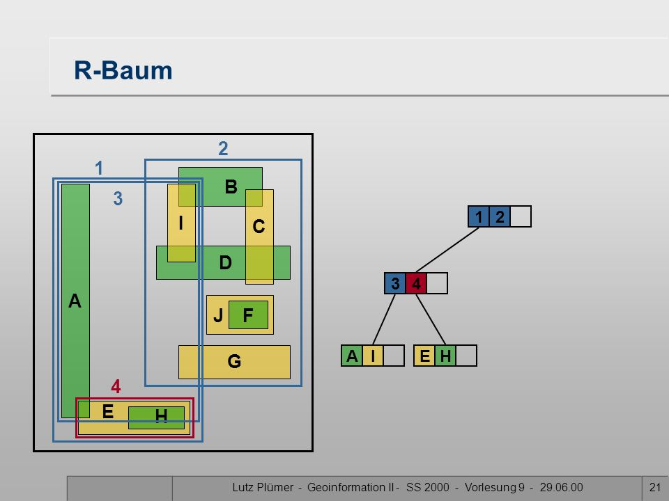 Lutz Plümer - Geoinformation II - SS 2000 - Vorlesung 9 - 29.06.0020 E H R-Baum 3 12 A B DG J F C I 3 AI 2 1