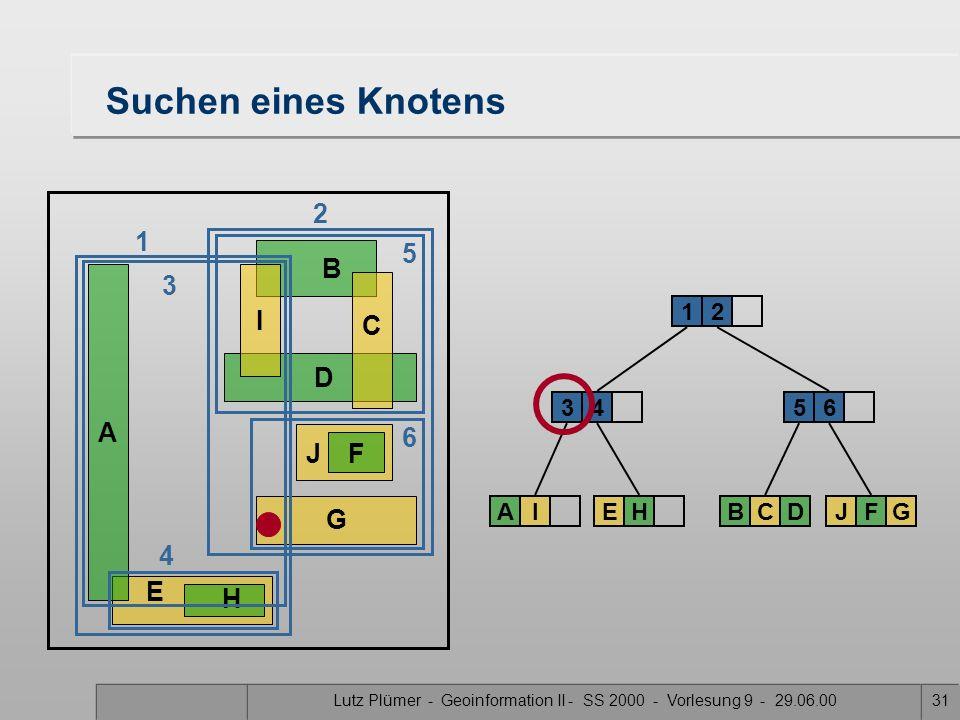 Lutz Plümer - Geoinformation II - SS 2000 - Vorlesung 9 - 29.06.0030 E H Suchen eines Knotens A B DG J F C I 34 12 AIEH 5 BCD 6 JFG 6 4 2 1 3 5