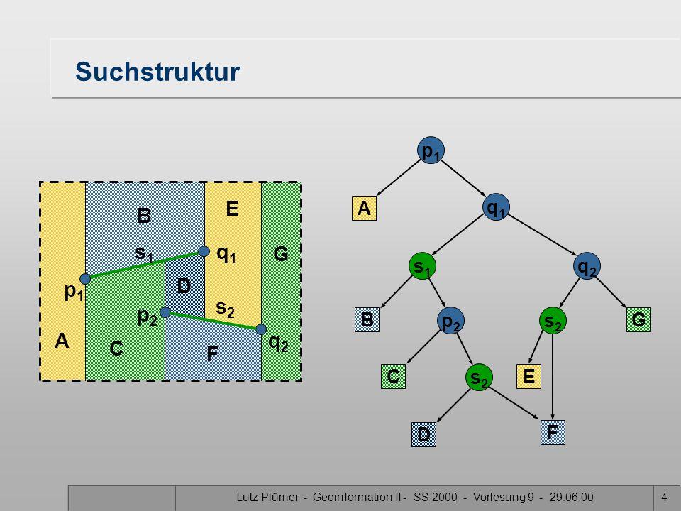 Lutz Plümer - Geoinformation II - SS 2000 - Vorlesung 9 - 29.06.004 D E F G A B C Suchstruktur p1p1 A q1q1 s1s1 B C p2p2 q2q2 s2s2 s2s2 p1p1 q1q1 s1s1 D E F G p2p2 q2q2 s2s2