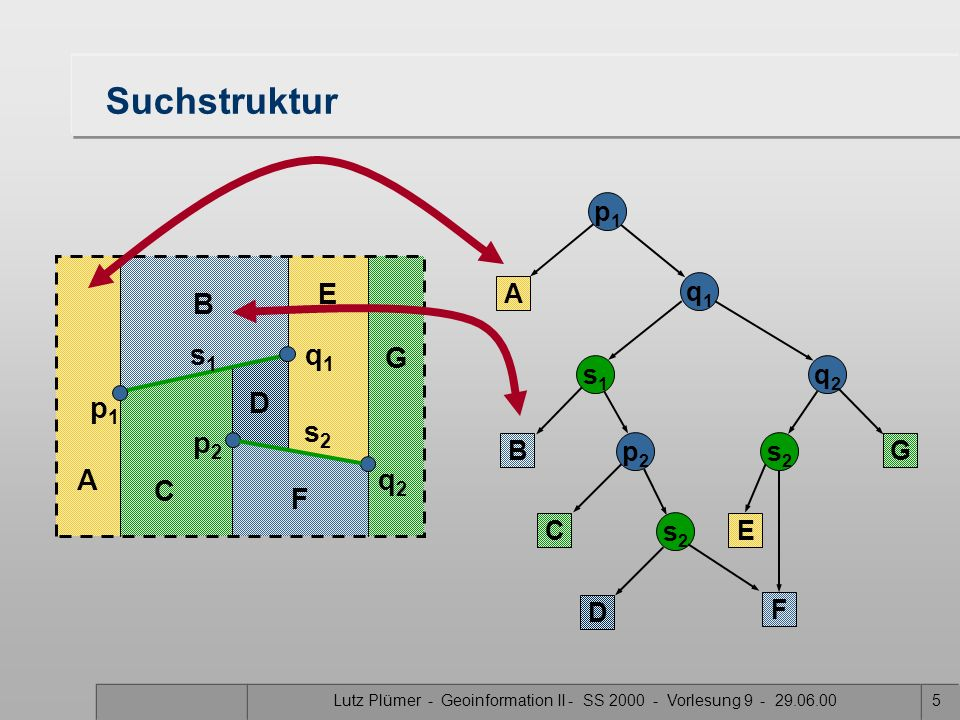Lutz Plümer - Geoinformation II - SS 2000 - Vorlesung 9 - 29.06.0025 R-Baum als B-Baum Ein R-Baum ist ein B-Baum mit zusätzlichen Eigenschaften B-Baum (zur Erinnerung) –Ein B-Baum ist (wie der AVL-Baum) ausgeglichen –Besonders gut für Hintergrundspeicher (Festplatte), innere Knoten entsprechen Kacheln des Sekundärspeichers –Alle Informationen stehen in den Blättern –Alle Blätter haben das gleiche Niveau –Alle inneren Knoten außer der Wurzel sind mindestens zur Hälfte gefüllt –Teilung beim Überlauf eines inneren Knoten –Verteilung auf Nachbarn beim Unterlauf