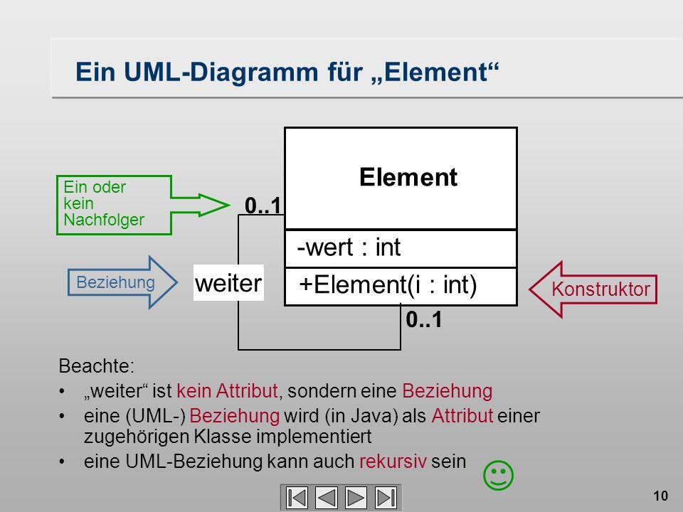 10 Ein UML-Diagramm für Element Element +Element(i : int) -wert : int weiter 0..1 Beachte: weiter ist kein Attribut, sondern eine Beziehung eine (UML-