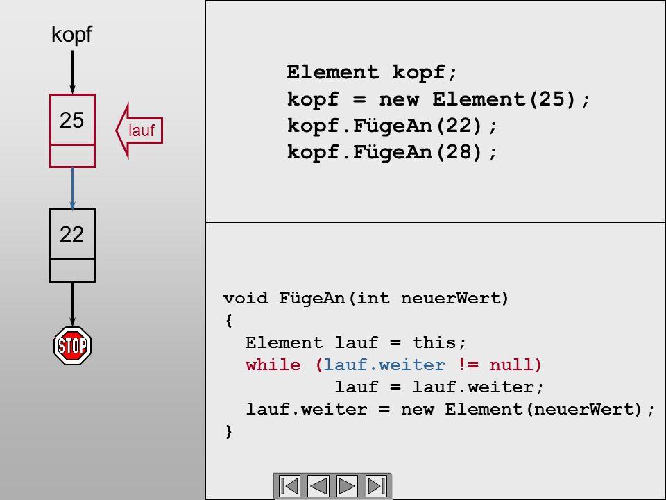 Element kopf; kopf = new Element(25); kopf.FügeAn(22); kopf.FügeAn(28); void FügeAn(int neuerWert) { Element lauf = this; while (lauf.weiter != null) lauf = lauf.weiter; lauf.weiter = new Element(neuerWert); } lauf 2225 kopf