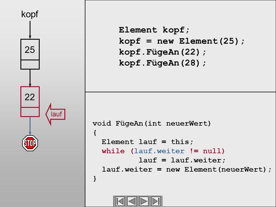 Element kopf; kopf = new Element(25); kopf.FügeAn(22); kopf.FügeAn(28); void FügeAn(int neuerWert) { Element lauf = this; while (lauf.weiter != null) lauf = lauf.weiter; lauf.weiter = new Element(neuerWert); } 2225 kopf lauf