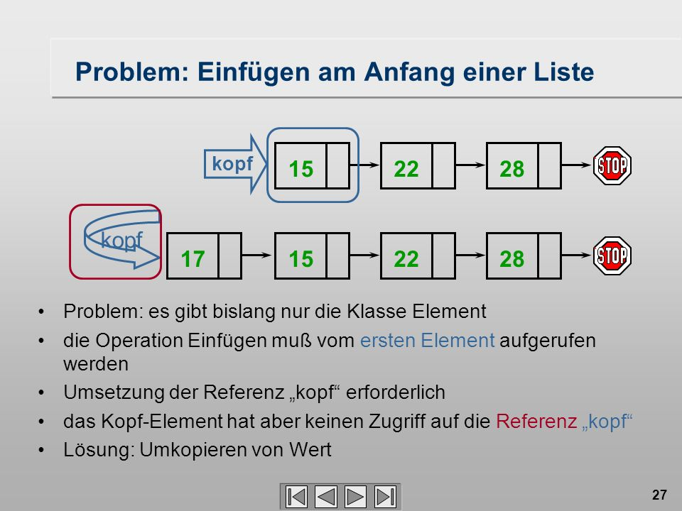 27 15222815222817 kopf Problem: Einfügen am Anfang einer Liste Problem: es gibt bislang nur die Klasse Element die Operation Einfügen muß vom ersten Element aufgerufen werden Umsetzung der Referenz kopf erforderlich das Kopf-Element hat aber keinen Zugriff auf die Referenz kopf Lösung: Umkopieren von Wert