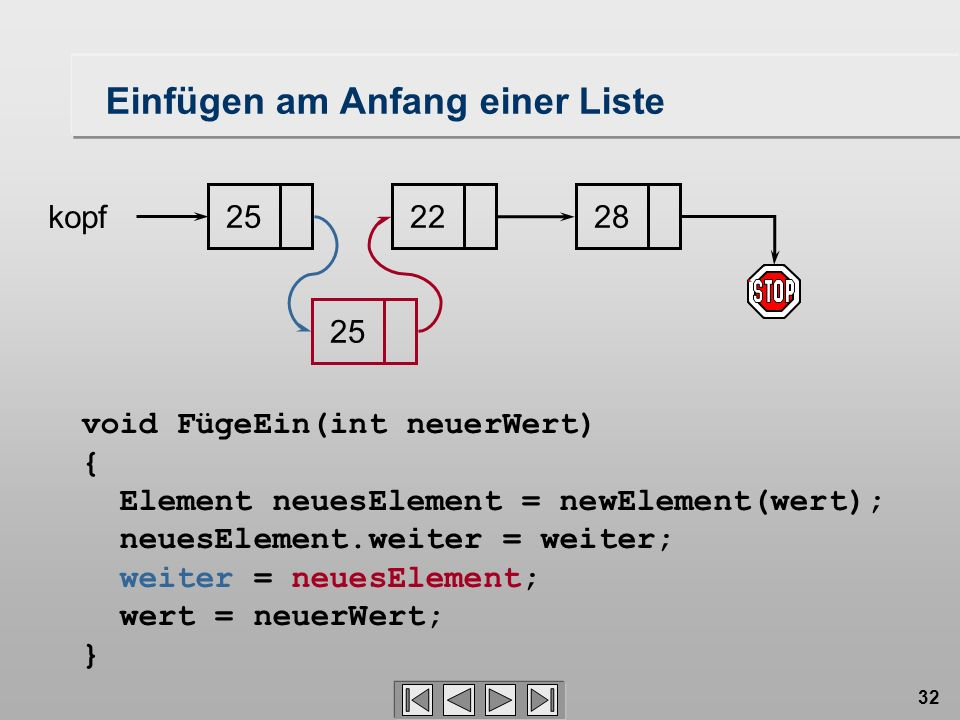 32 252228 kopf void FügeEin(int neuerWert) { Element neuesElement = newElement(wert); neuesElement.weiter = weiter; weiter = neuesElement; wert = neue