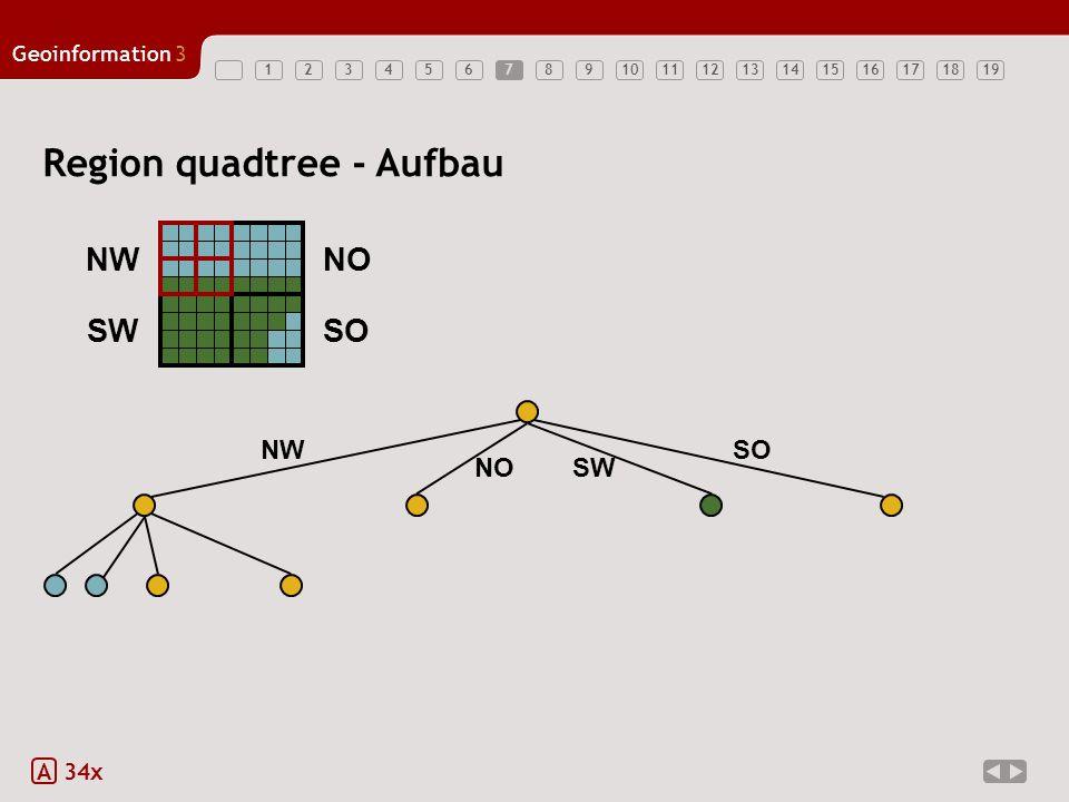 Geoinformation3 123456789101112131415161718197 Region quadtree - Aufbau A 34x SW SONW NO SWSO NO