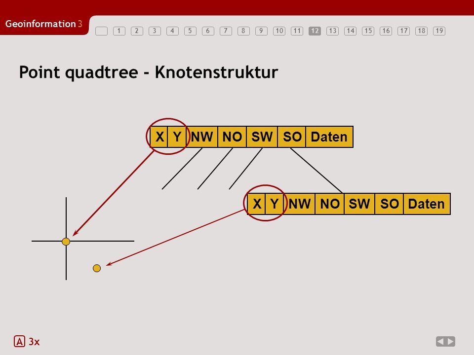 Geoinformation3 1234567891011121314151617181912 Point quadtree - Knotenstruktur A 3x XYNWNOSWSODatenXYNWNOSWSODaten