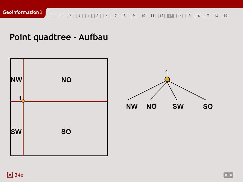 Geoinformation3 1234567891011121314151617181913 Point quadtree - Aufbau A 24x 1 1 NWNO SWSO NW NOSW SO