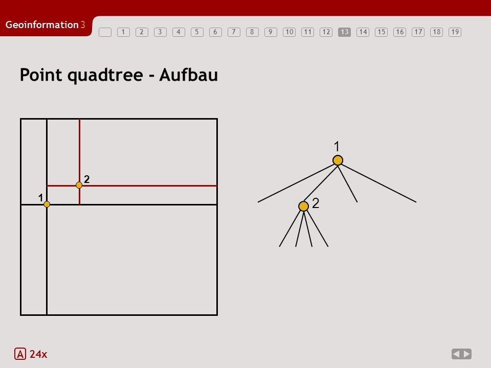 Geoinformation3 1234567891011121314151617181913 Point quadtree - Aufbau A 24x 1 1 2 2