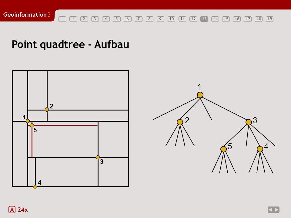 Geoinformation3 1234567891011121314151617181913 Point quadtree - Aufbau A 24x 1 1 2 2 1 2 3 3 1 2 3 4 4 1 2 4 5 3 5