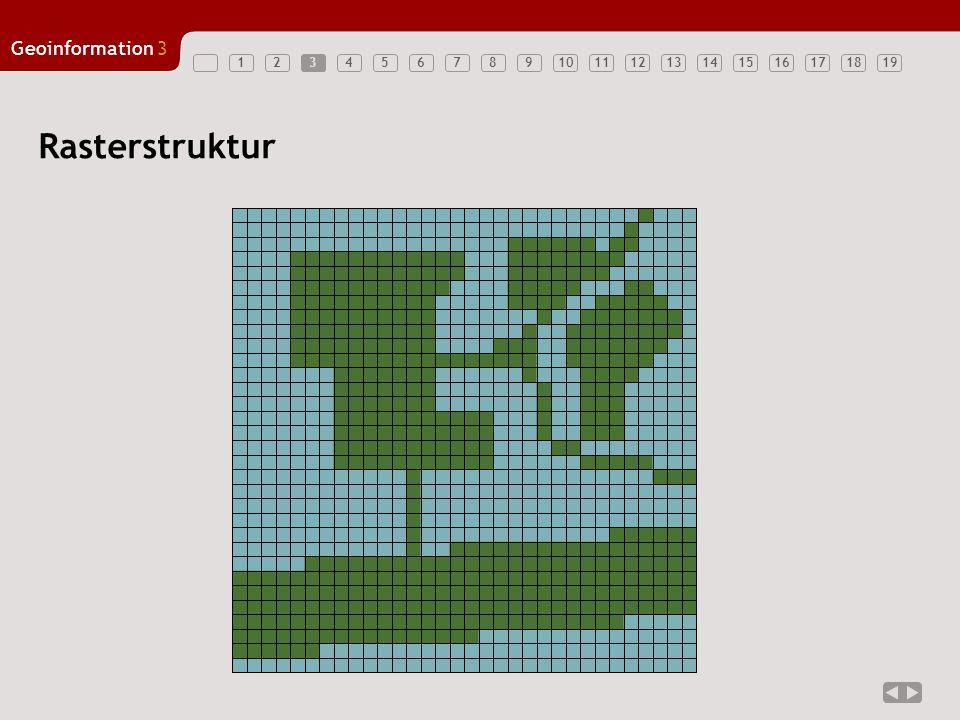 Geoinformation3 123456789101112131415161718194 zweidimensionales Array –Einträge: Pixel –Adressierung durch Index von Reihe und Spalte aber auch: –regelmäßige Tessellation (Landkarte) mit quadratischen Maschen gleicher Größe Modellierung von Feldern –siehe GIS I, Felder und Objekte –sehr effiziente Speicherung –Ausgangspunkt der Bildverarbeitung / Photogrammetrie Raster
