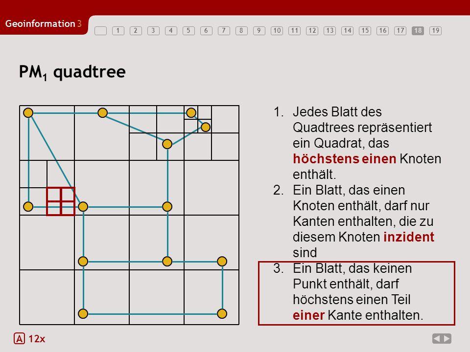 Geoinformation3 1234567891011121314151617181918 PM 1 quadtree A 12x 1.Jedes Blatt des Quadtrees repräsentiert ein Quadrat, das höchstens einen Knoten