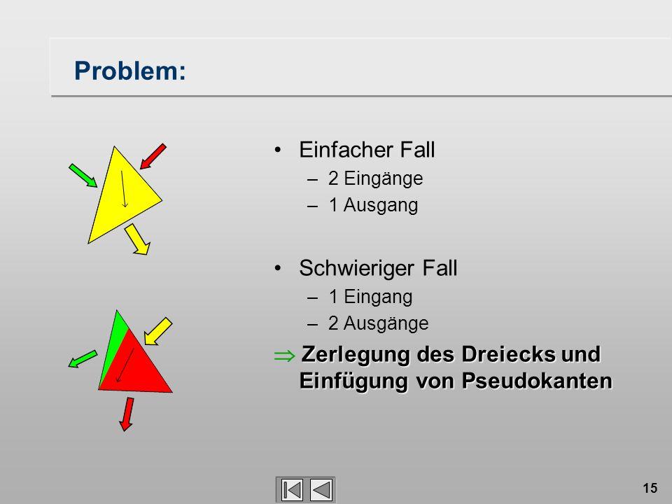 15 Problem: Einfacher Fall –2 Eingänge –1 Ausgang Schwieriger Fall –1 Eingang –2 Ausgänge Zerlegung des Dreiecks und Einfügung von Pseudokanten