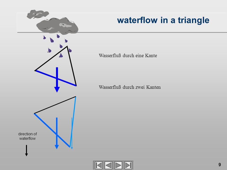9 direction of waterflow waterflow in a triangle Wasserfluß durch eine Kante Wasserfluß durch zwei Kanten