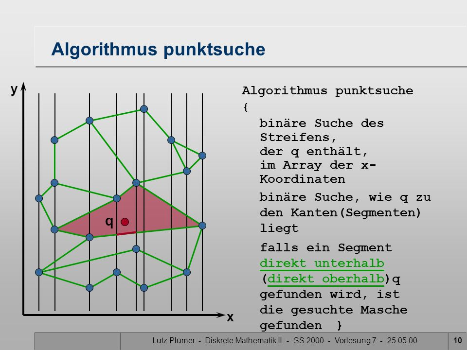 Lutz Plümer - Diskrete Mathematik II - SS 2000 - Vorlesung 7 - 25.05.0010 Algorithmus punktsuche falls ein Segment direkt unterhalb (direkt oberhalb)q