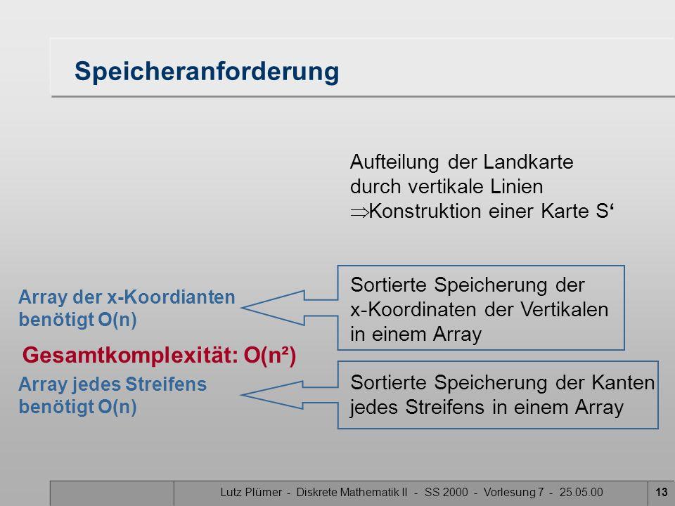 Lutz Plümer - Diskrete Mathematik II - SS 2000 - Vorlesung 7 - 25.05.0013 Speicheranforderung Aufteilung der Landkarte durch vertikale Linien Konstruk