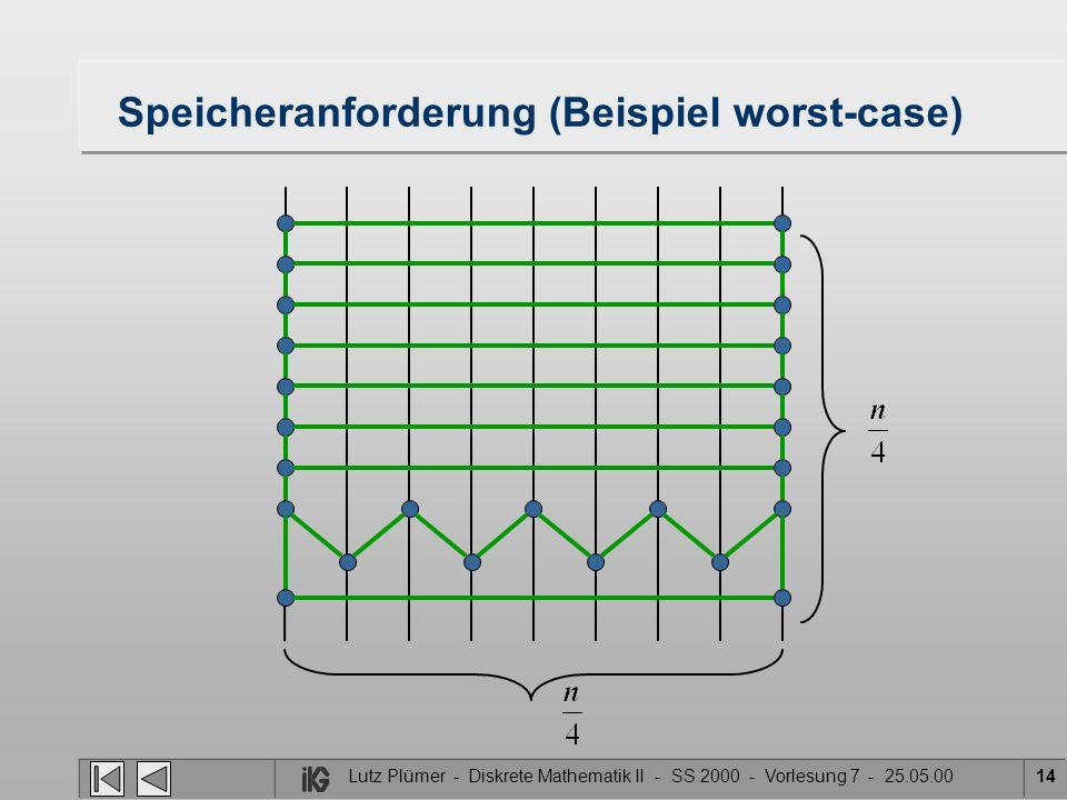 Speicheranforderung (Beispiel worst-case) Lutz Plümer - Diskrete Mathematik II - SS 2000 - Vorlesung 7 - 25.05.0014