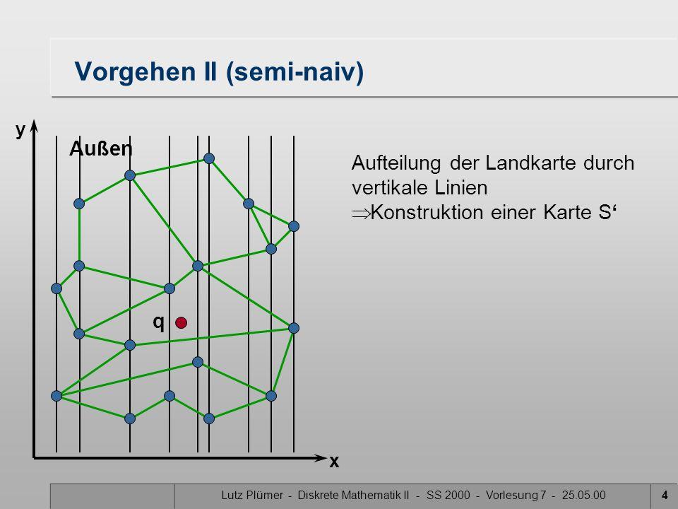 Lutz Plümer - Diskrete Mathematik II - SS 2000 - Vorlesung 7 - 25.05.004 Vorgehen II (semi-naiv) Außen x y q Aufteilung der Landkarte durch vertikale