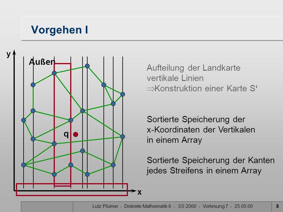 Lutz Plümer - Diskrete Mathematik II - SS 2000 - Vorlesung 7 - 25.05.008 Vorgehen I Aufteilung der Landkarte vertikale Linien Konstruktion einer Karte