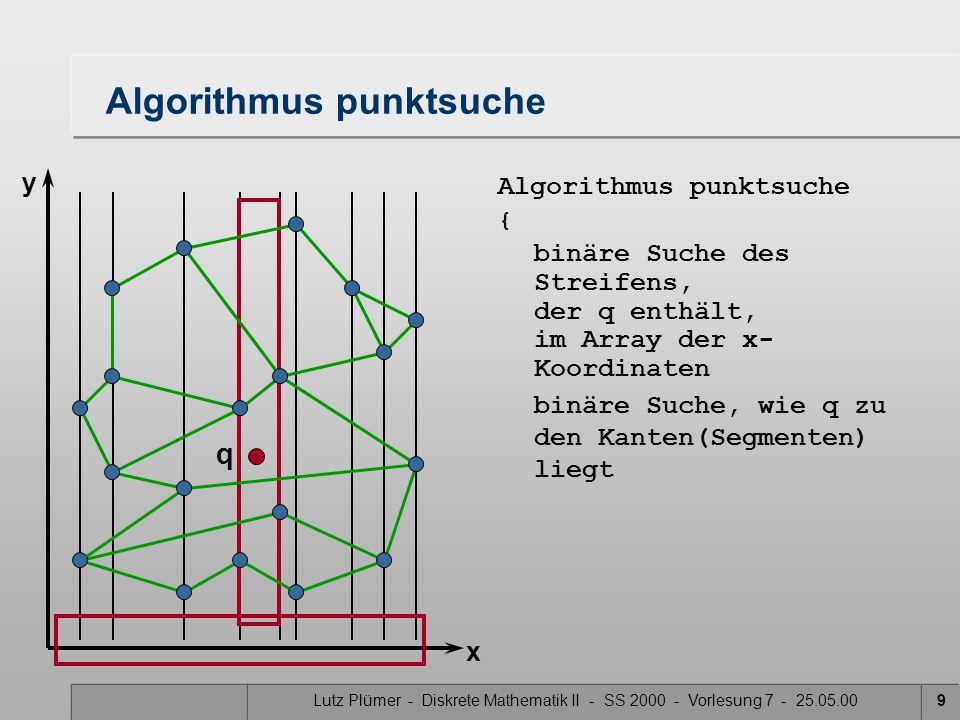 Lutz Plümer - Diskrete Mathematik II - SS 2000 - Vorlesung 7 - 25.05.009 Algorithmus punktsuche binäre Suche, wie q zu den Kanten(Segmenten) liegt Alg