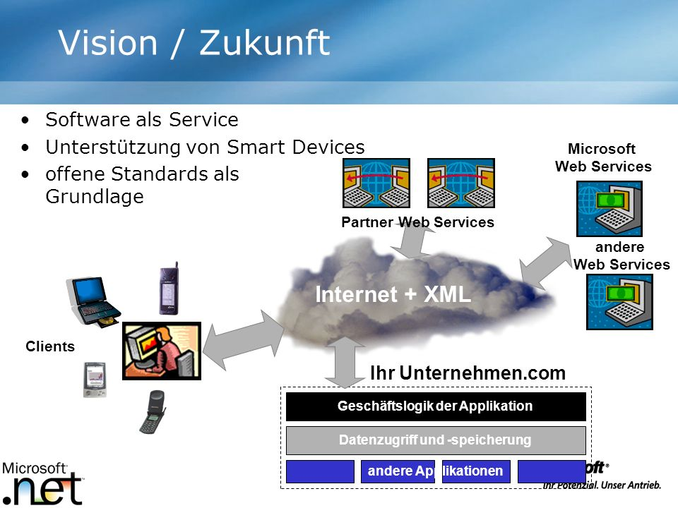 Web Services Technische Definition - Eine programmierbare Anwendung, auf die über Standardwebprotokolle zugegriffen werden kann –Basiert auf SOAP Aufbau Web Service Stack –SOAP (Codierung, Transport) –UDDI (Finden, Suchen) –WSDL (Schnittstellenbeschreibung)