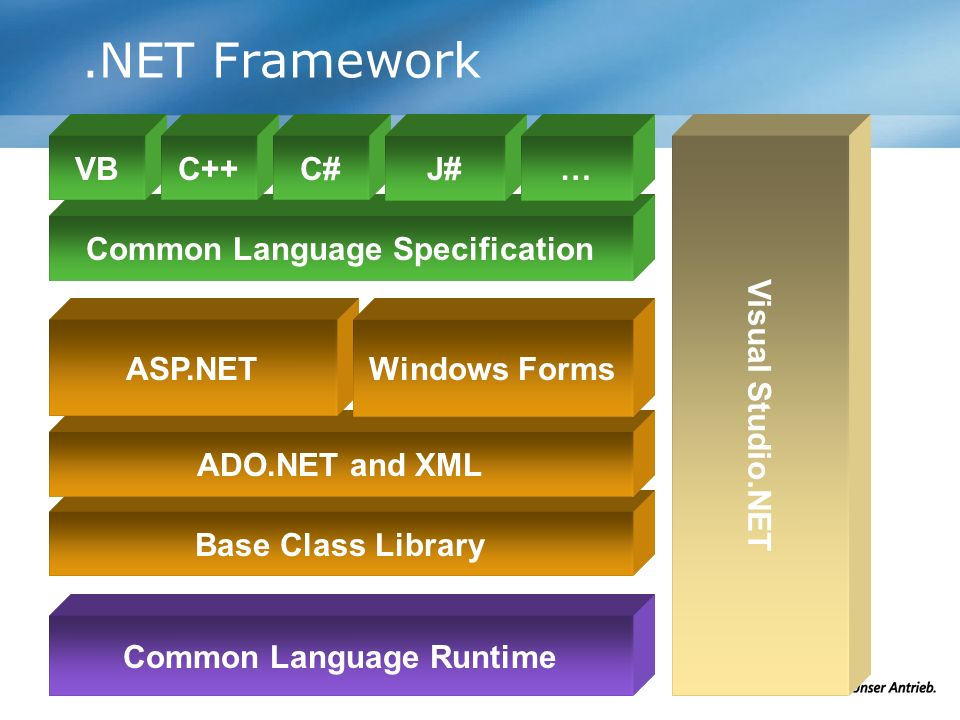 .NET Framework Base Class Library Common Language Specification Common Language Runtime ADO.NET and XML VBC++C# Visual Studio.NET ASP.NET J#… Windows
