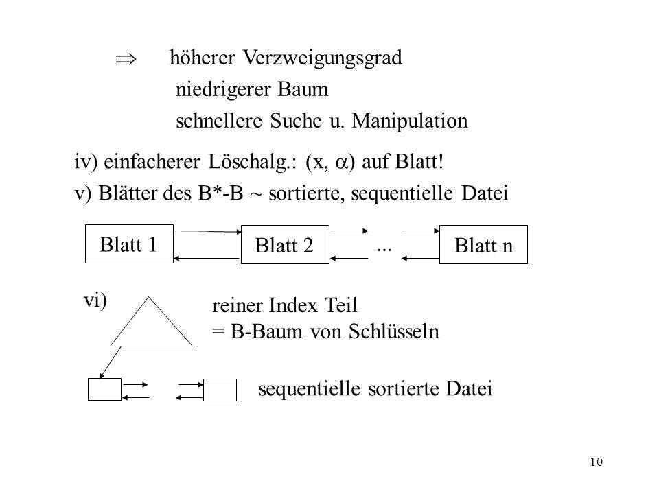10 iv) einfacherer Löschalg.: (x, ) auf Blatt! v) Blätter des B*-B ~ sortierte, sequentielle Datei Blatt 1 Blatt 2Blatt n... vi) reiner Index Teil = B
