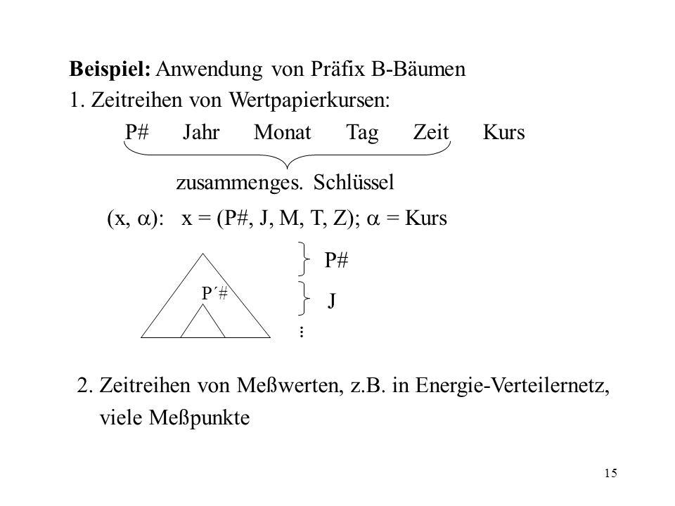 15 Beispiel: Anwendung von Präfix B-Bäumen 1. Zeitreihen von Wertpapierkursen: P# Jahr Monat Tag Zeit Kurs zusammenges. Schlüssel (x, ): x = (P#, J, M