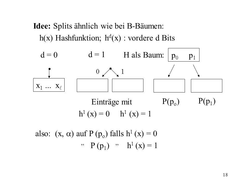 18 Idee: Splits ähnlich wie bei B-Bäumen: h(x) Hashfunktion; h d (x) : vordere d Bits d = 0 d = 1 H als Baum: p 0 p 1 x 1... x 01 Einträge mit h 1 (x)