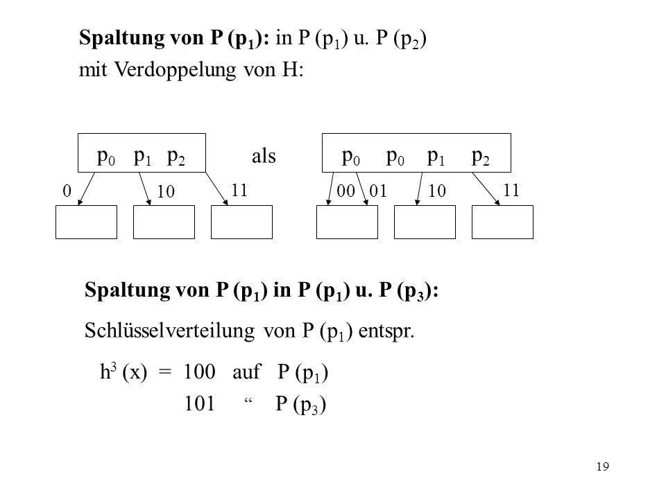 19 Spaltung von P (p 1 ): in P (p 1 ) u. P (p 2 ) mit Verdoppelung von H: p 0 p 1 p 2 p 0 p 0 p 1 p 2 als 00 0110 11 0 10 11 Spaltung von P (p 1 ) in