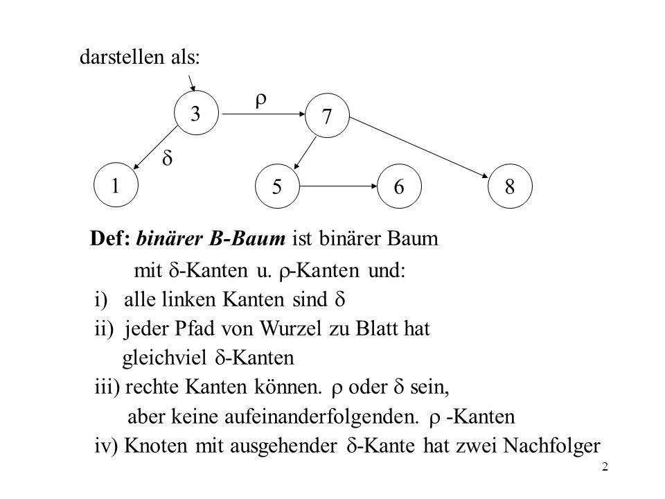 2 darstellen als: 3 586 1 7 Def: binärer B-Baum ist binärer Baum mit -Kanten u. -Kanten und: i) alle linken Kanten sind ii) jeder Pfad von Wurzel zu B