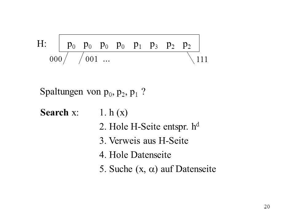 20 H: p 0 p 0 p 0 p 0 p 1 p 3 p 2 p 2 000 001... 111 Spaltungen von p 0, p 2, p 1 ? Search x:1. h (x) 2. Hole H-Seite entspr. h d 3. Verweis aus H-Sei