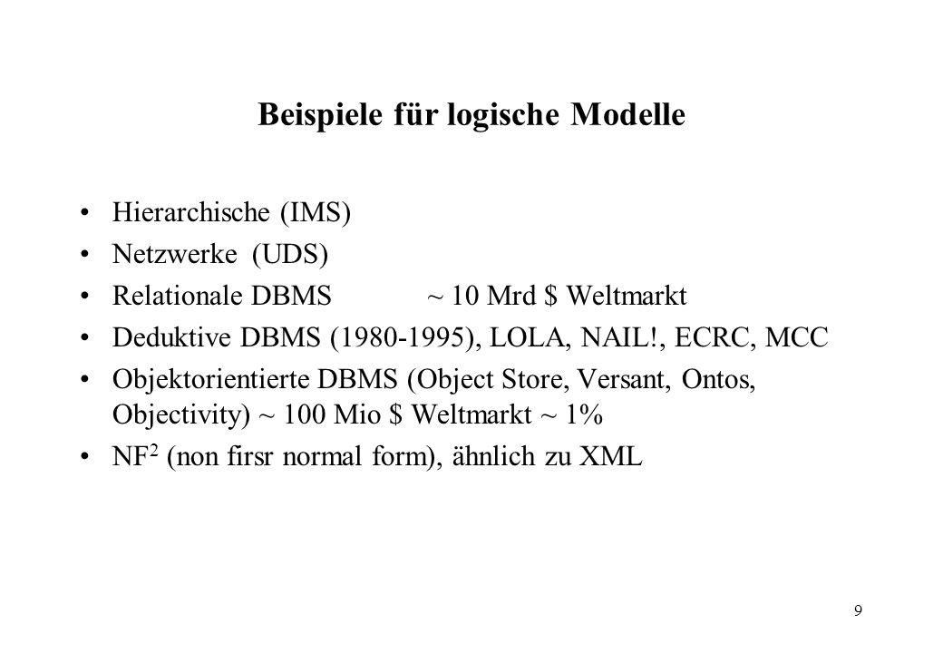 9 Beispiele für logische Modelle Hierarchische (IMS) Netzwerke (UDS) Relationale DBMS~ 10 Mrd $ Weltmarkt Deduktive DBMS (1980-1995), LOLA, NAIL!, ECRC, MCC Objektorientierte DBMS (Object Store, Versant, Ontos, Objectivity) ~ 100 Mio $ Weltmarkt ~ 1% NF 2 (non firsr normal form), ähnlich zu XML