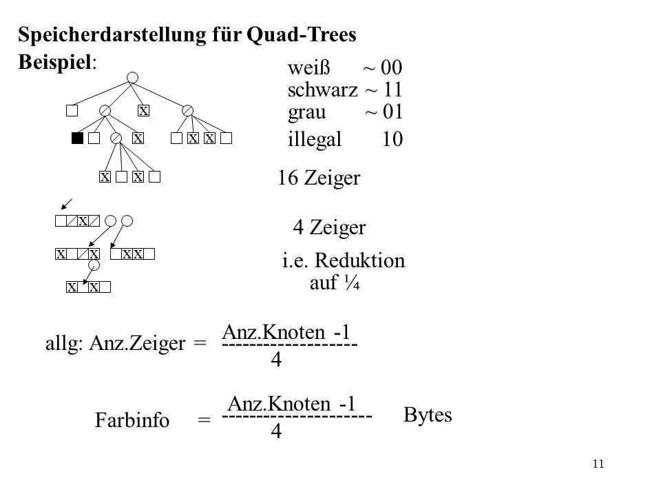 11 Speicherdarstellung für Quad-Trees Beispiel: x xxx xx weiß ~ 00 schwarz ~ 11 grau ~ 01 illegal 10 16 Zeiger x xxxx xx 4 Zeiger i.e.