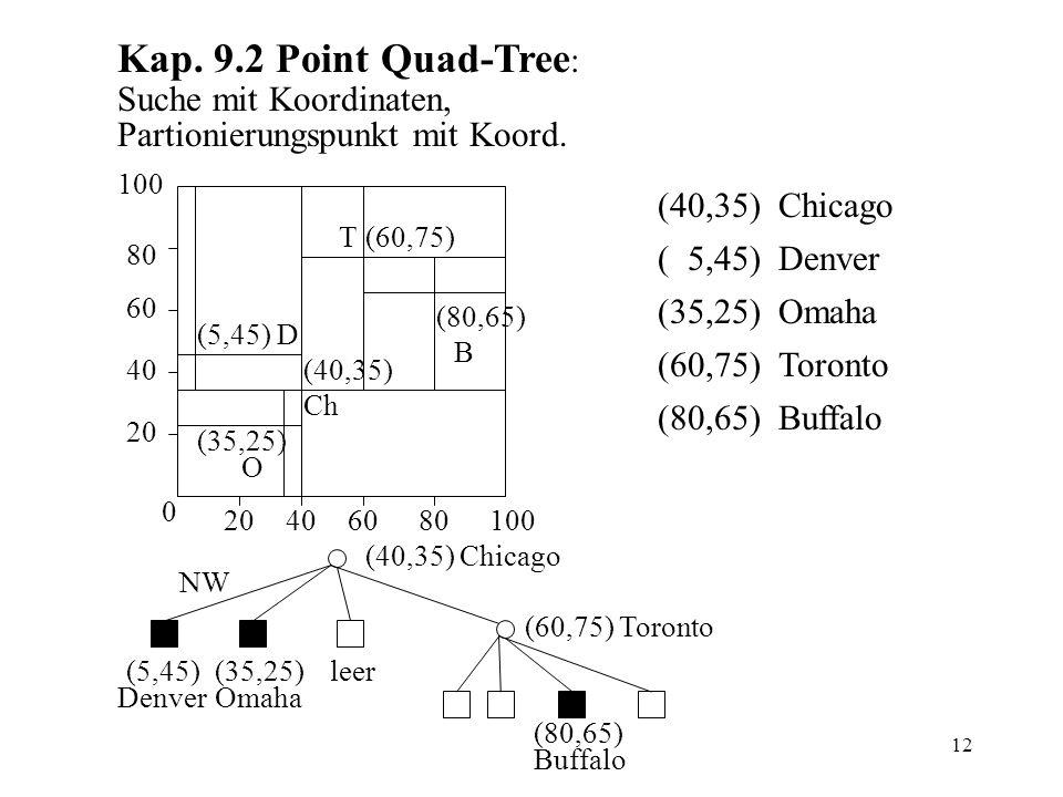 12 Kap. 9.2 Point Quad-Tree : Suche mit Koordinaten, Partionierungspunkt mit Koord.