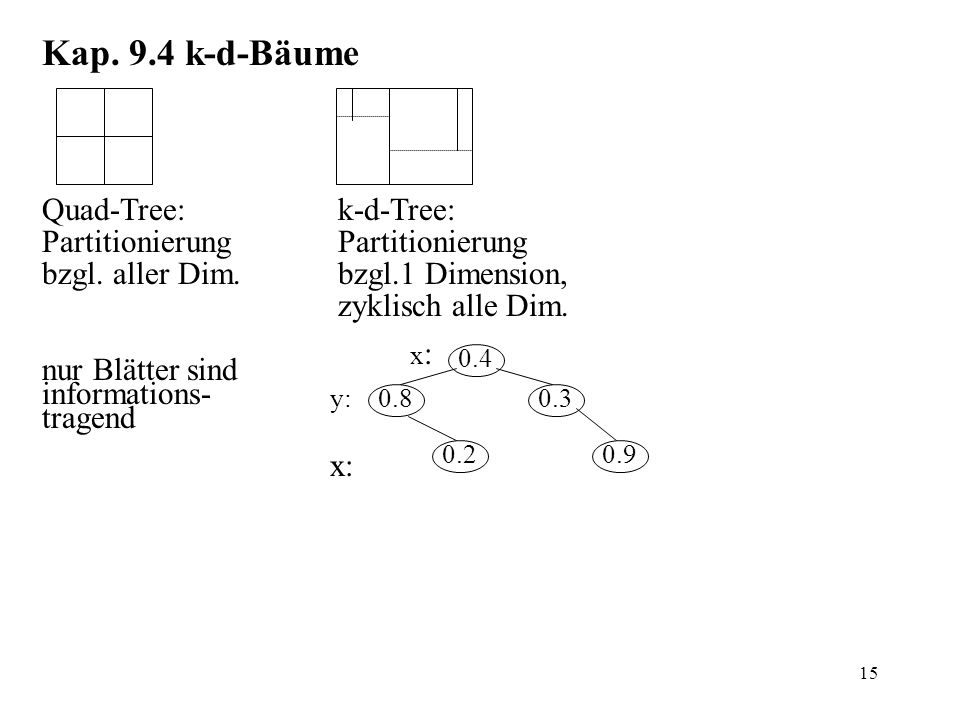 15 Kap. 9.4 k-d-Bäume Quad-Tree: Partitionierung bzgl.