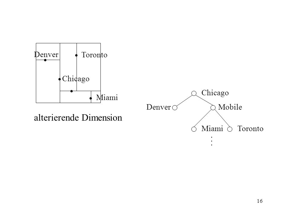 16 DenverMobile Chicago MiamiToronto Denver Toronto Chicago Miami alterierende Dimension