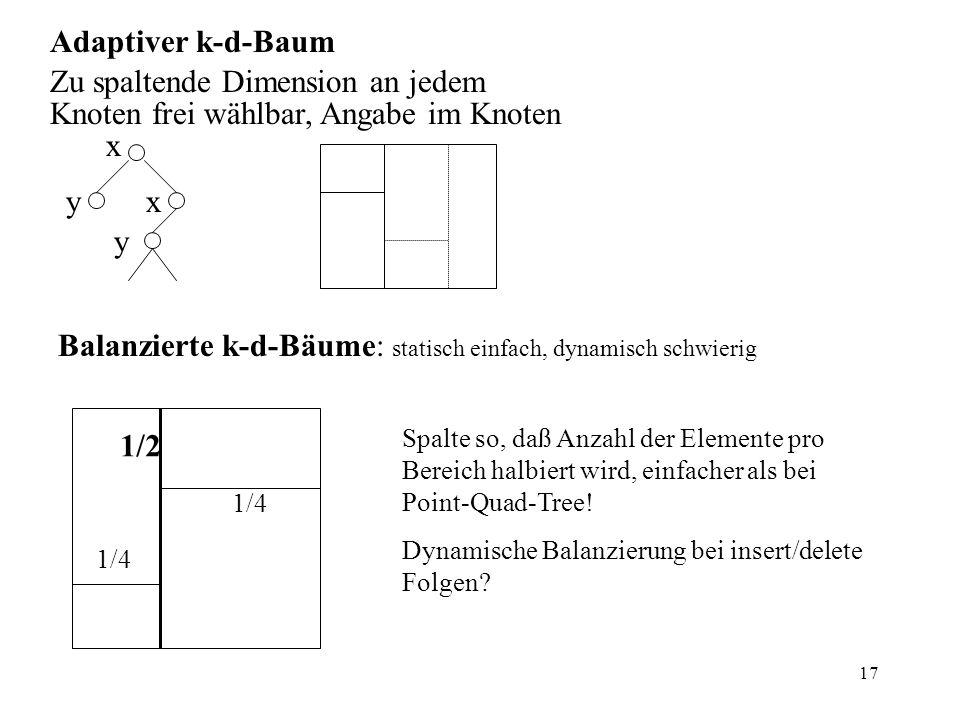 17 Adaptiver k-d-Baum Zu spaltende Dimension an jedem Knoten frei wählbar, Angabe im Knoten x yx y Balanzierte k-d-Bäume: statisch einfach, dynamisch schwierig 1/4 1/2 Spalte so, daß Anzahl der Elemente pro Bereich halbiert wird, einfacher als bei Point-Quad-Tree.