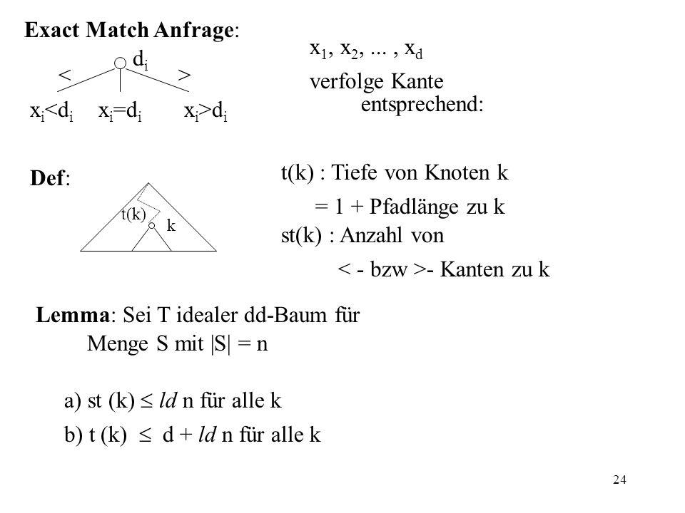 24 Exact Match Anfrage: x 1, x 2,..., x d x i <d i x i =d i x i >d i didi >< verfolge Kante entsprechend: Def: Lemma: Sei T idealer dd-Baum für Menge S mit |S| = n a) st (k) ld n für alle k b) t (k) d + ld n für alle k k t(k) t(k) : Tiefe von Knoten k = 1 + Pfadlänge zu k st(k) : Anzahl von - Kanten zu k