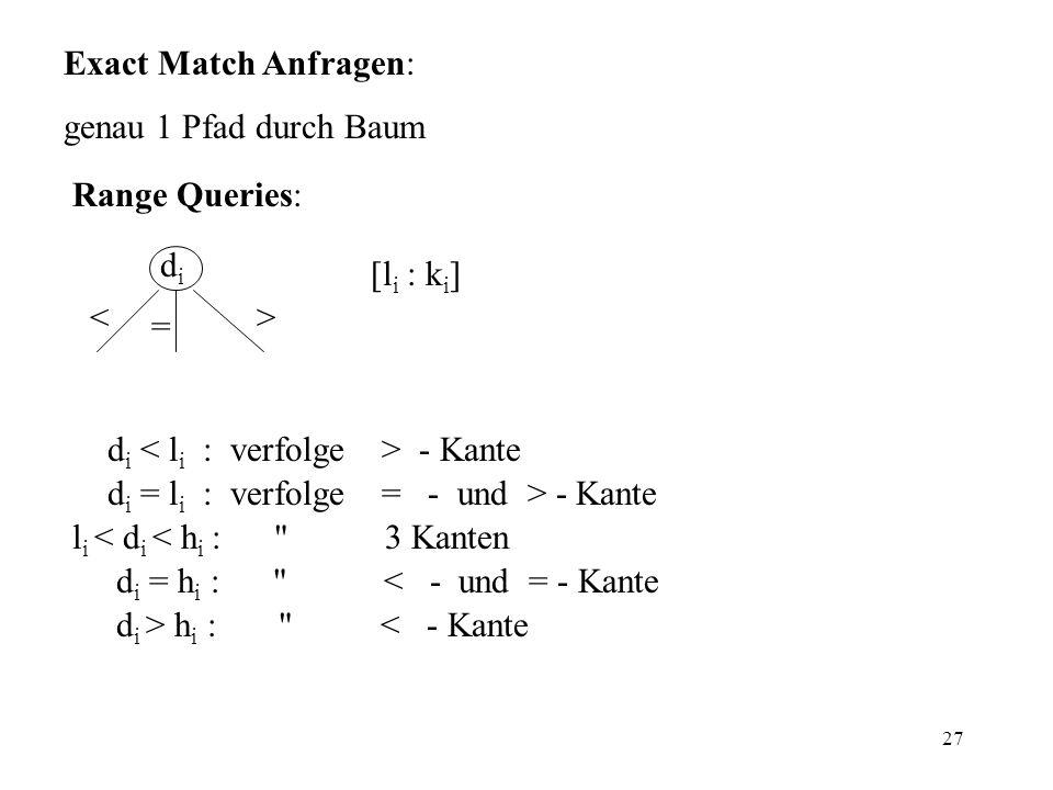 27 Range Queries: [l i : k i ] <> = didi d i - Kante d i = l i : verfolge = - und > - Kante l i < d i < h i : 3 Kanten d i = h i : < - und = - Kante d i > h i : < - Kante Exact Match Anfragen: genau 1 Pfad durch Baum